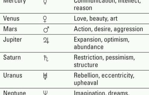 Planets Symbols and Influences | Twinkly stars and planets ...