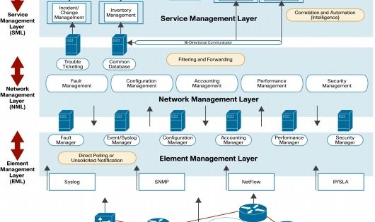 network management paper The growth of computing power and the number of nodes in modern networks as well as increasing complexity of these networks result in a number of pressing issues the purpose of this paper is to discuss such issues and the methods of resolving them pressing network management issues the majority.
