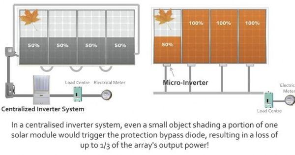 2000 Watt 2kw Diy Solar Install Kit W Microinverters Buy Solar Cheap Solar Panel Installation Solar Pv Systems Solar Panels