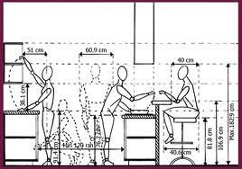 What Is Ergonomics And Why Is Ergonomics Important Cafe Design
