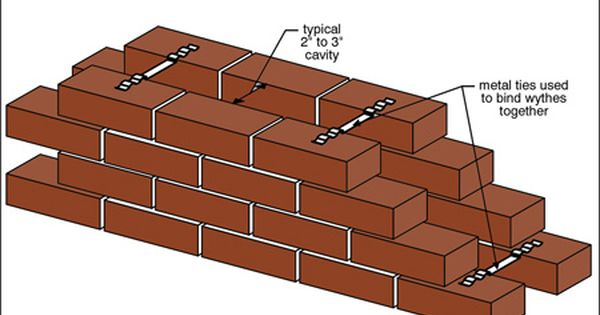 Understanding Brick Masonry Brick Veneer Brick Cladding Brick Masonry