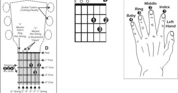 15 Must Know Chords : Easiest Guitar Basics : Beginner Guitar Tips ... : Guitar : Pinterest ...
