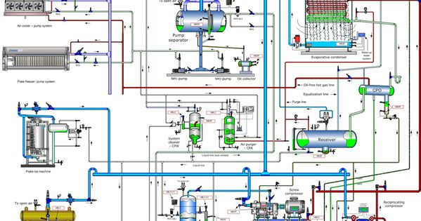 Tomorrows Trouble Free Ammonia System Refrigeration And Air Conditioning Hvac Design Hvac Air