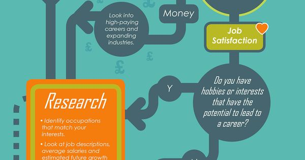 how to decide on a career path quiz