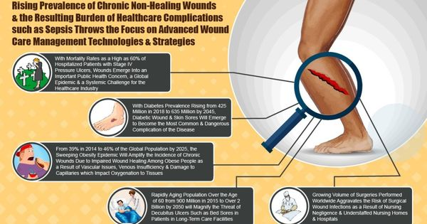 Chronic Wounds Woundcaresurgeons In 2020 Wound Care Chronic Healing