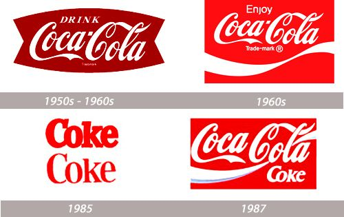 Coca-cola - logo evolution, history