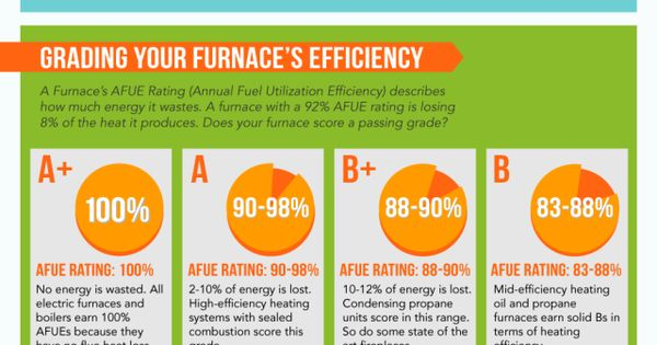 5 Tips For Your First Diy Car Repair Furnace Maintenance Hvac