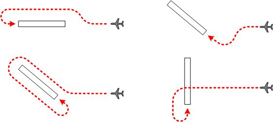 Patterns For Ifr Circling Maneuvers Langley Flying School Aviacao