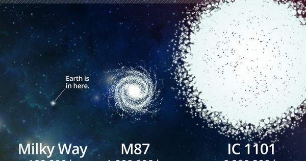 IC 1101, the largest galaxy in the observable universe, is ...