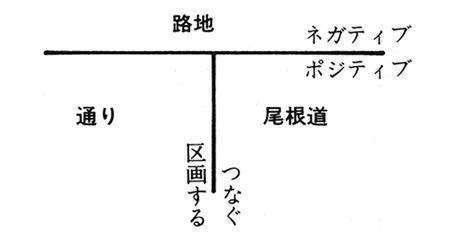 建築理論研究 04 槇文彦ほか 見えがくれする都市 江戸から東京へ 槇文彦 理論 研究