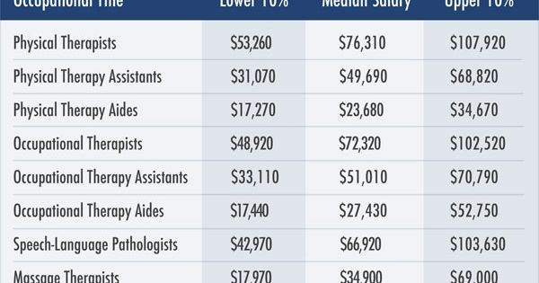 a chart showing a physical therapist 39 s salary as well as
