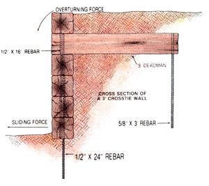 How To Build A Retaining Wall With Crossties Diy Mother Earth News Building A Retaining Wall Retaining Wall Landscaping Retaining Walls