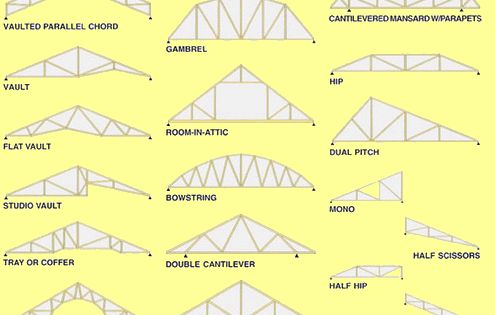 Types Of Prefab Roof Trusses House Ideas Pinterest