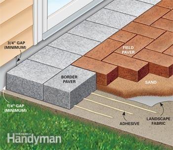 How To Cover A Concrete Patio With Pavers Concrete Patio Paver Patio Backyard