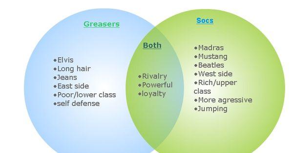 Socs V  Greasers