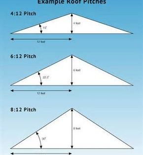 Prices Are For Installation On Roof With 8 12 Pitch Or Less Roof Truss Design Pitched Roof Roof Shingles