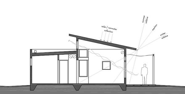 Passive solar house idea tiny home pinterest house for Modern passive solar house plans