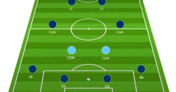 Football Tactics Board The 4 2 2 2 Formation Explained Football Tactics Football Tactics Board Football Formations