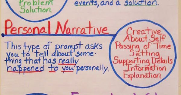 Understanding Writing Prompts @ Teaching My Friends!: Anchor Charts