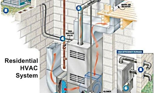 This is how a maintenance plan for a residential hvac for Hvac plan
