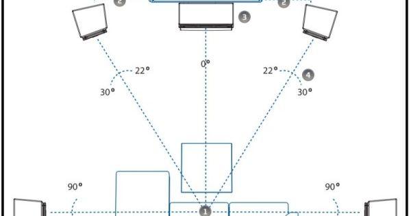 aufstellung 5 1 surround system