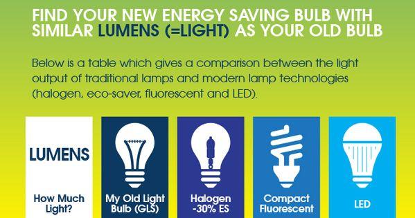 Led Look Up Chart Replacing Your Light Bulbs Infographic Energy Saving Light Bulbs Save Energy Energy Saving Lighting