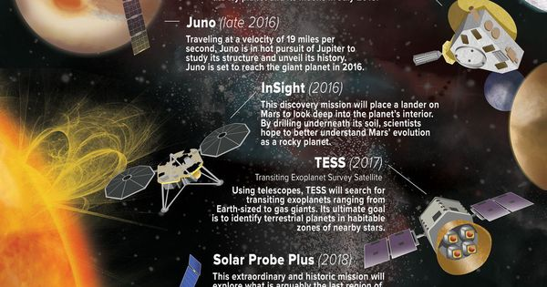 NASA's future plans (Infographic) | ScienceDump | Science ...