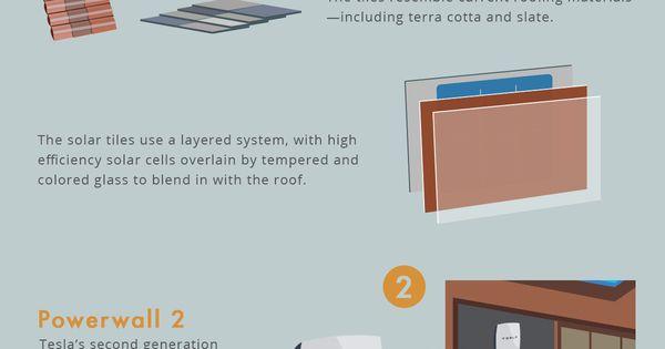 Pinned to Sustainable Energy on Pinterest