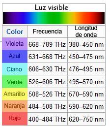 Frecuencia Y Longitud De Onda De Los Colores Espectro Visible Filosofia De La Educacion Espectro Electromagnetico