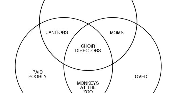 the choir director u0026 39 s venn diagram  at least i u0026 39 m in good