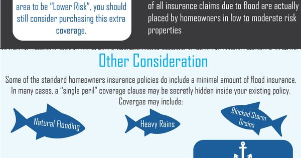 Find Importance Of Best Flood Insurance In Houston Request A