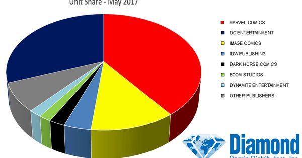 diamond sales pie chart