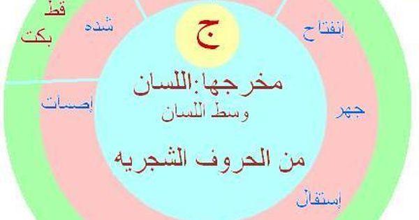 مخارج الحروف والصفات فكره جديده مبسطه لمخارج الحروف والصفات منتديات نور الإسلام Tajweed Quran Speech Therapy Quran