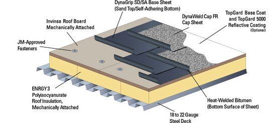 Low Slope Roofing Options In 2020 Modified Bitumen Roofing Bitumen Roof Roofing Options