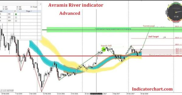 Download Avramis River Swing Mt4 Indicator Free 2019 Trading