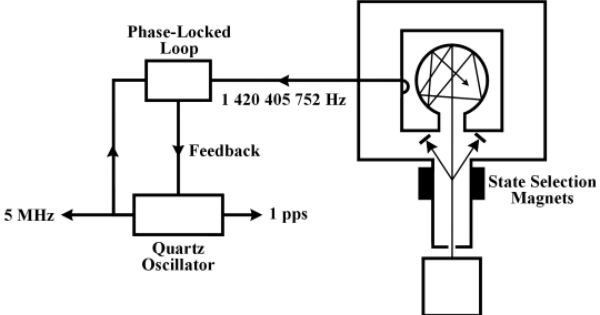 block diagram of hydrogen maser oscillator