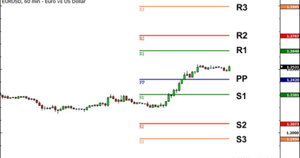 Forex Pivot Points Forex Forex System Intraday Trading
