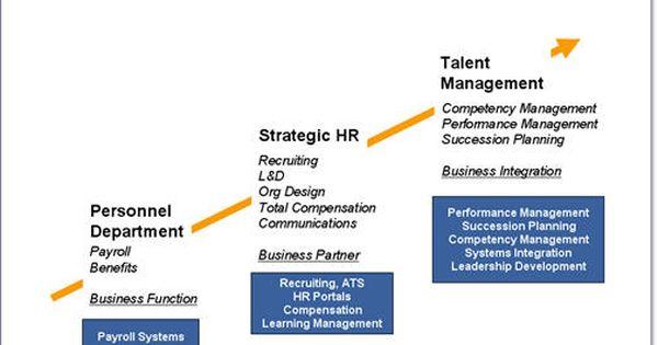 Talent Management Changes Hr Talent Management Change Management Human Resources