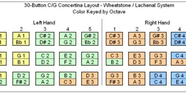 Color Coded Button Layouts For C G And G D 30 Button Anglo Concertinas Using The Wheatstone Lachenal System Color Layout Music Book