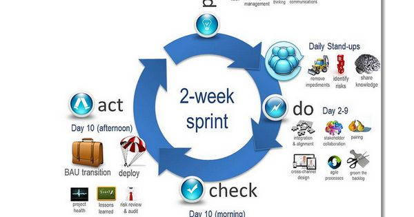 Scrum example: 2-week sprint cycle - https://www.flickr.com/photos/magia3e/6233729753/in/photostream/