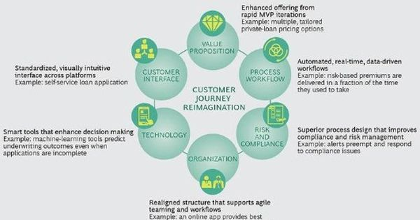 A Re Imagined Customer Journey In Banking Bcg With Images