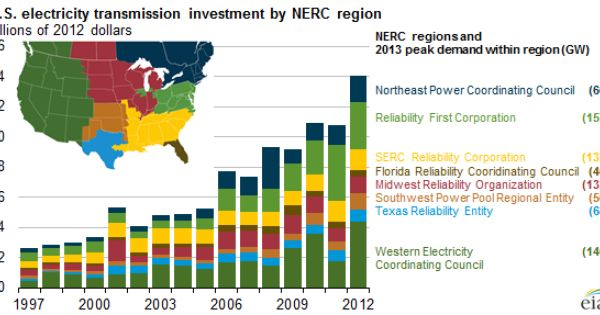 Electricity Transmission Investments Vary By Region Today In Energy Investing Transmission Electricity