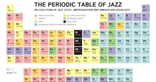 Interactive inspiration 30 tables jazz and the o 39 jays for 105 periodic table