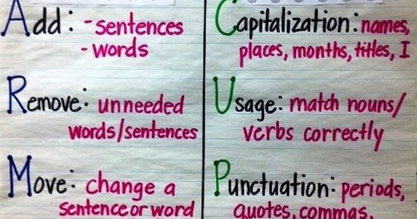 Cups writing acronym