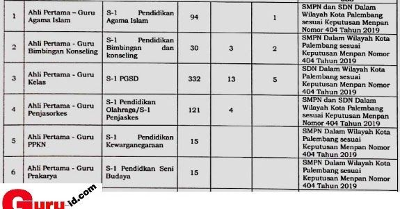 Pembukaan Cpns Kecamatan Srandakan In 2021 Palembang Kota Periodic Table