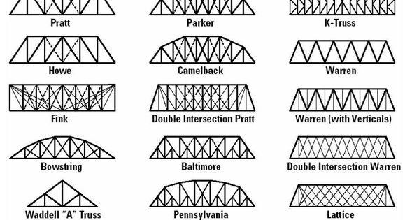 Truss Bridge Designs Design And Technology Bridges