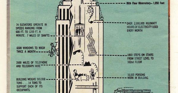 Empire State Building Vintage Brochure Diagram