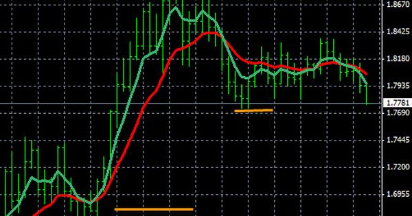Trading Forex Trends With Moving Averages - Forex Blog | Forex, Learn forex  trading, Forex currency