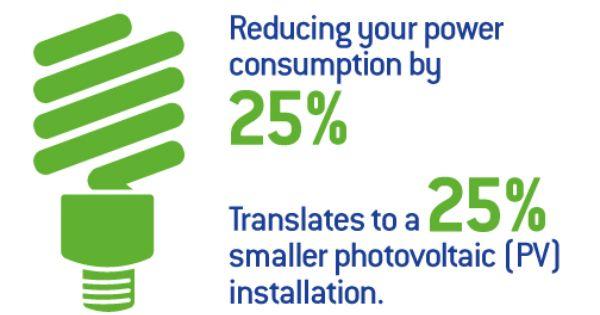 Energy Efficiency And Solar Rois Energy Efficiency Photovoltaic Solar Installation