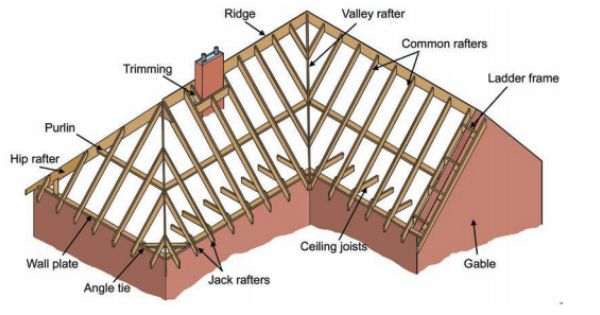 Double Pitched Roof Roof Truss Design Pitched Roof Wood Roof Structure
